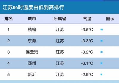 今晨江苏气温迎新低!全省最低-3.5度, 最高4.5度