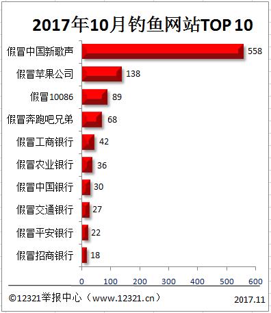 """10月钓鱼网站""""作恶榜""""TOP10出炉,后六个扎堆的网站太扎心"""