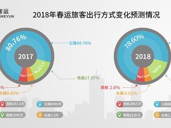 江苏春运公路出行大数据出炉:客流出行方式变化大,公路客流首次下降