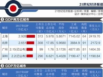 GDP万亿城市竞争力报告:9座城市新星崛起(附表)