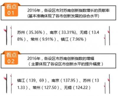 首度发布的苏南创新指数  镇江增幅居首