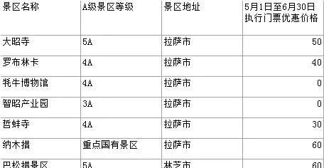 明天起西藏26个景点延长半价票,去看看不?