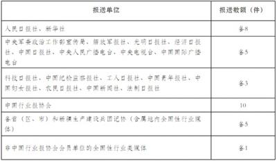 确定了!中国新闻奖首设媒体融合奖项 共6个评选项目