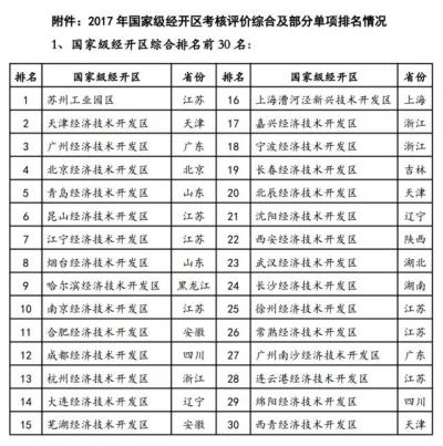 国家级经开区:江苏四家跻身综合排名前十 苏州工业园区居首
