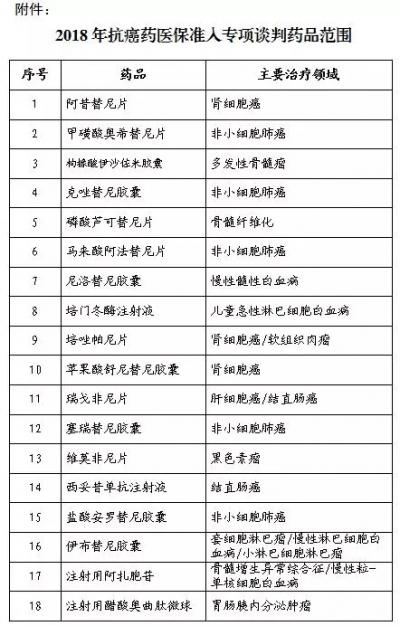 国家医保局:这18种药纳入抗癌药医保准入专项谈判