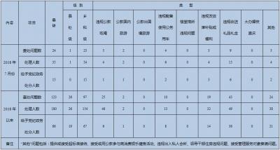 今年1-7月镇江纪检监察部门查处违反八项规定问题123起