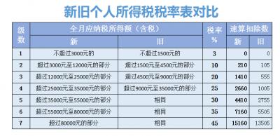 """@镇江市民,""""减税红包""""提前来啦 下月工资个税起征点按5000元/月执行"""