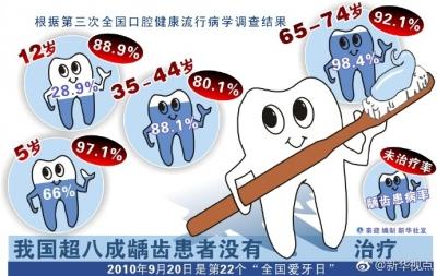 一些家长认为乳牙龋齿不用治,专家指出:错了!
