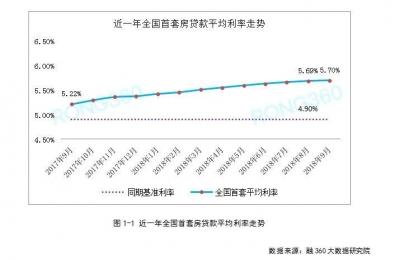 全国首套房贷利率涨幅持续回落,影响买房的重磅信号显现!