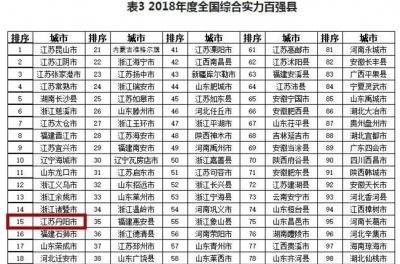 《人民日报》公布2018全国综合实力百强县市榜单,丹阳排名第15位