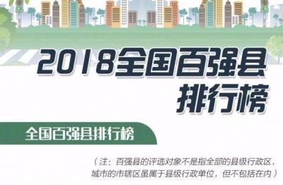 2018全国百强县排行榜出炉!前十江苏占六席,你家上榜了吗?