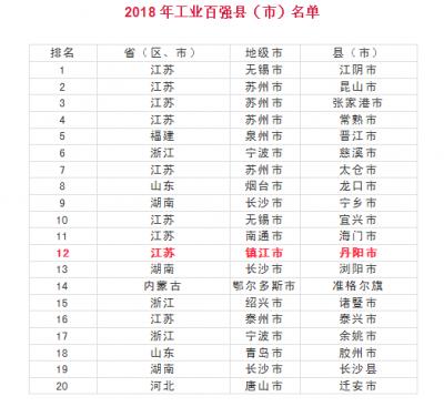 中国工业百强县(市)榜单公布 丹阳排名12位