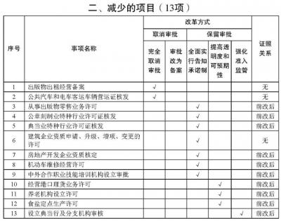 """江苏全面推开 """"证照分离""""改革 新增药品进口备案等22项内容"""