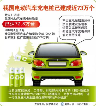 我国电动汽车充电桩已建成近73万个