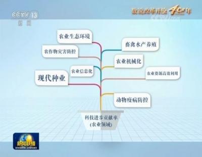 【数说改革开放40年】中国乡村走向振兴