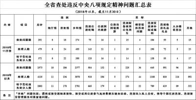 11月江苏查处违反中央八项规定精神问题292起