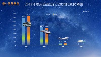 春运21日开启!江苏最热线路、最大流量城市……让大数据告诉你!