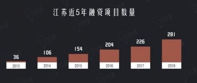 """这份报告蕴含新动能!江苏281个项目""""吸金""""587.62亿"""
