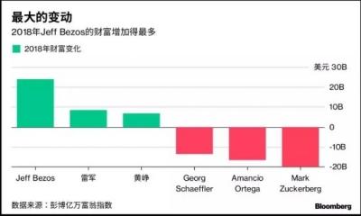 2018年中国富豪财富蒸发760亿美元  王健林损失百亿