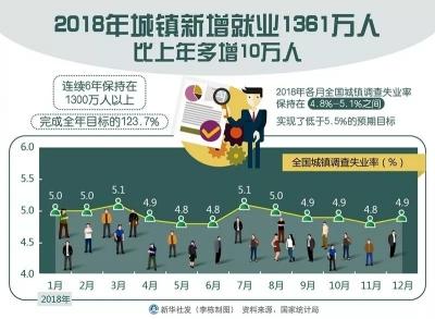 1361万人!我国城镇新增就业连续6年超过1300万人