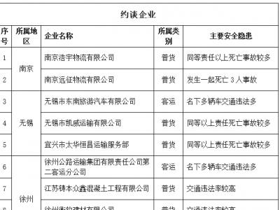 春运即将拉开帷幕,江苏三部门约谈并曝光30家安全隐患突出企业