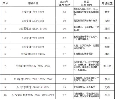 江苏交警发布春运交通安全预警提示 公布十条事故多发路段