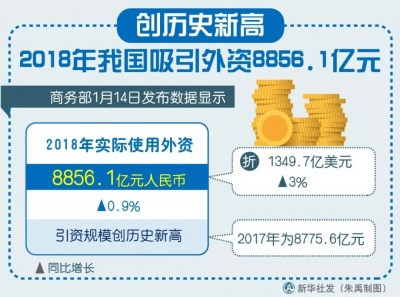 创历史新高 2018年我国吸引外资8856.1亿元