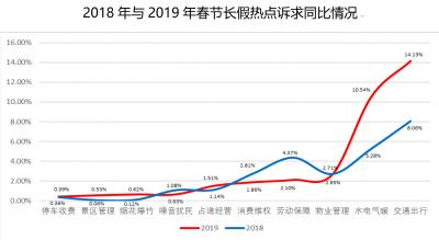 春节江苏12345受理诉求近11万件 坚守岗位者收获群众点赞