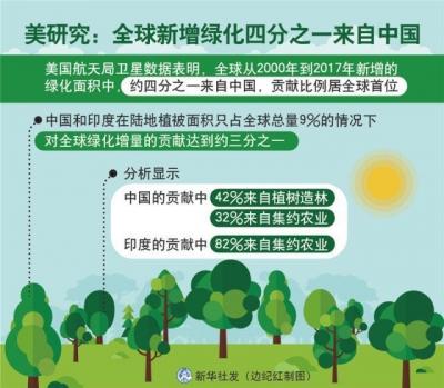 美研究:全球新增绿化四分之一来自中国