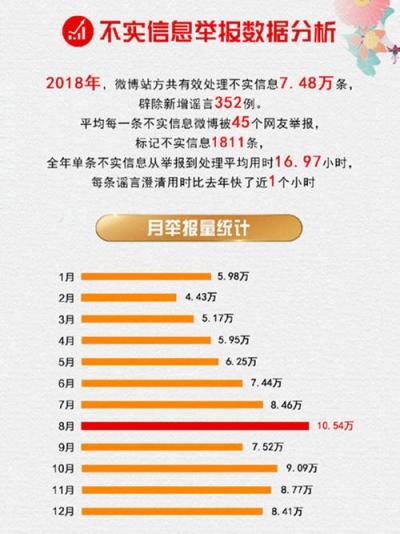 微博发布2018年辟谣报告:这三条谣言被举报最多