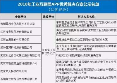 江苏8企业入选工业互联网APP优秀解决方案