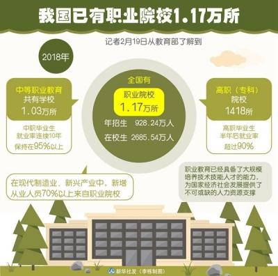 我国已有职业院校1.17万所 年招生928.24万人
