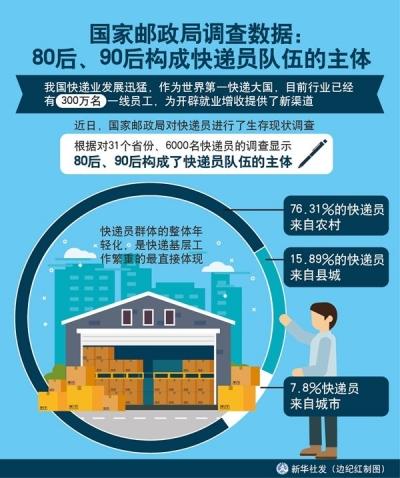 国家邮政局调查数据:80后、90后构成快递员队伍的主体