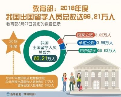 教育部:2018年度我国出国留学人员总数达66.21万人