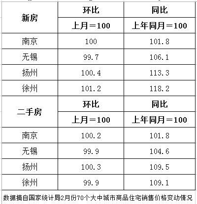 看2月70城房价数据, 江苏四市房价环比有涨有跌