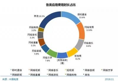 中国超8亿网民:谁在刷朋友圈?网民的时间去哪了?