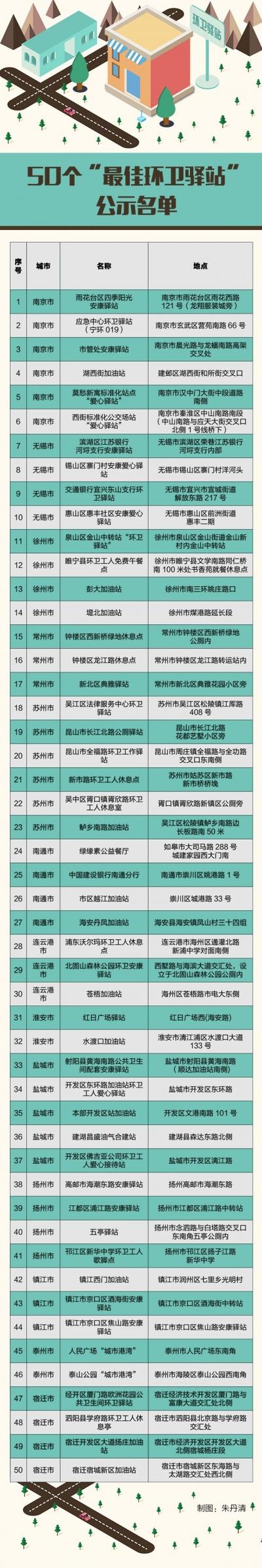 江苏最佳环卫驿站、最美环卫工人拟定名单公示啦!有你认识的吗?