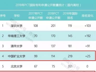 江苏三高校2018年PCT专利申请数进入全国高校十强