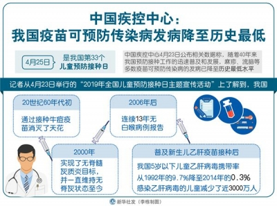 中国疾控中心:我国疫苗可预防传染病发病降至历史最低