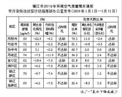 镇江在党报头版通报空气质量情况 一季度全市多地未达标
