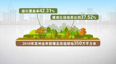 【新时代 新作为 新篇章】苏州将实施长江沿岸苏州段造林绿化 打造绿色长廊