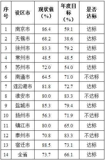 江苏发布各设区市地表水环境质量情况通报,这几个市被点名