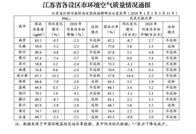 江苏发布前3月13市空气质量情况 无锡淮安泰州改善幅度双达标