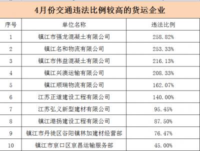 镇江公开曝光4月份交通违法比例较高的10家货运企业