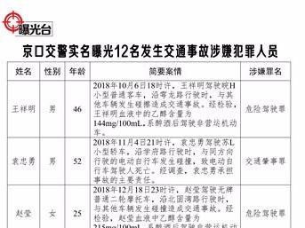 实名曝光 | 京口交警曝光12名涉嫌刑事犯罪交通事故当事人