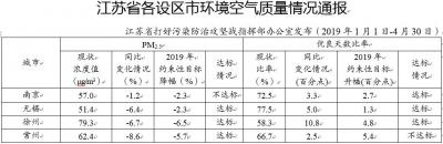 江苏发布最新环境空气质量 8个设区市PM2.5浓度降幅达标