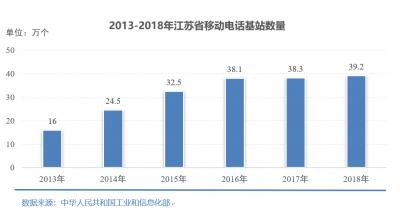 江苏互联网多项指标位居全国前列 光缆线路长度排第一