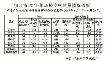 镇江发布最新环境空气质量通报 润州、高新区两个指标均未达标