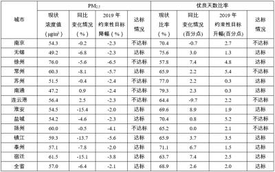 江苏最新环境空气质量通报显示,这些地方PM2.5浓度降幅达标