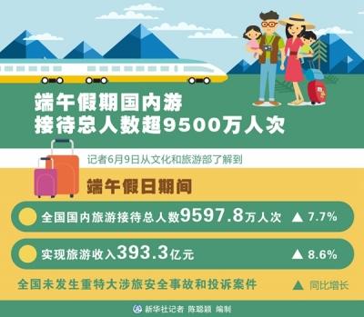 端午假期国内游接待总人数超9500万人次